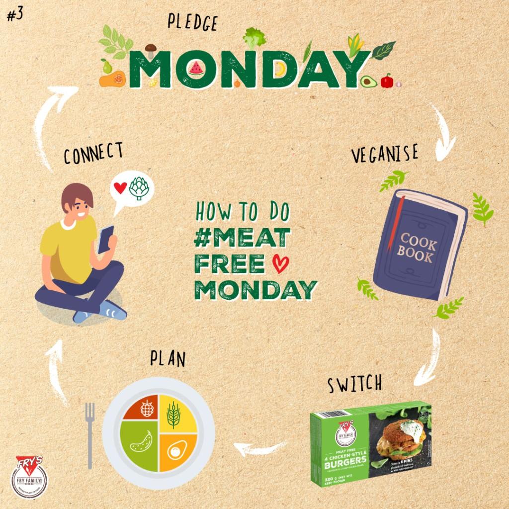 Meat free Monday Meme