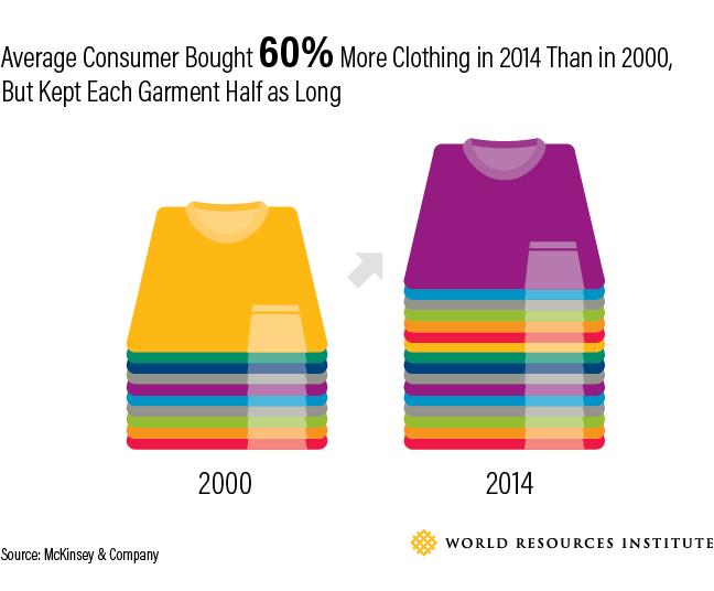 Average Consumer Clothing 2014
